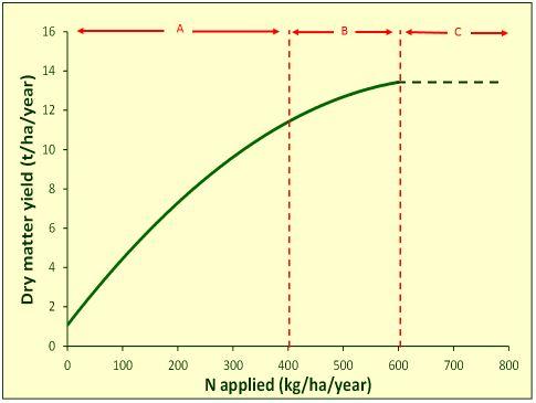 USE OF FERTILIZER NITROGEN ON INTENSIVE PASTURES